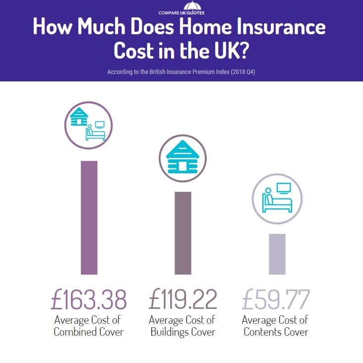 Infographic showing the average cost of house insurance