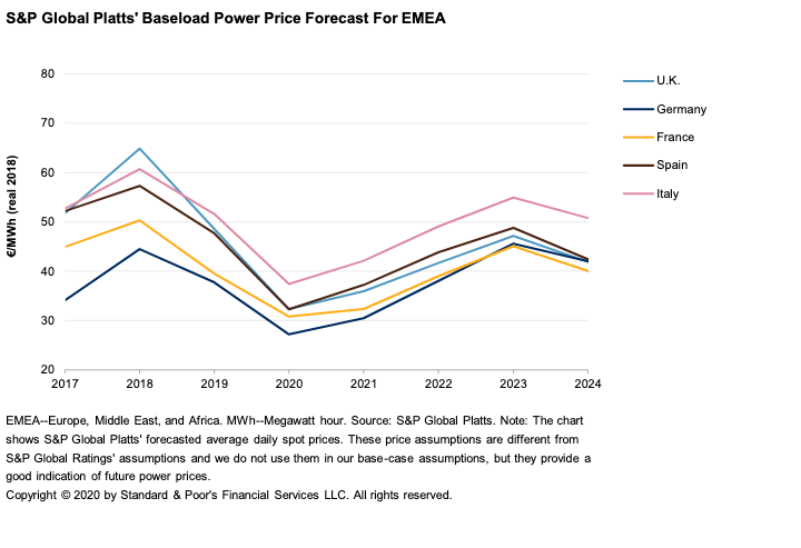 S&P price forecast chart, for power prices in Europe, the Middle East and Africa