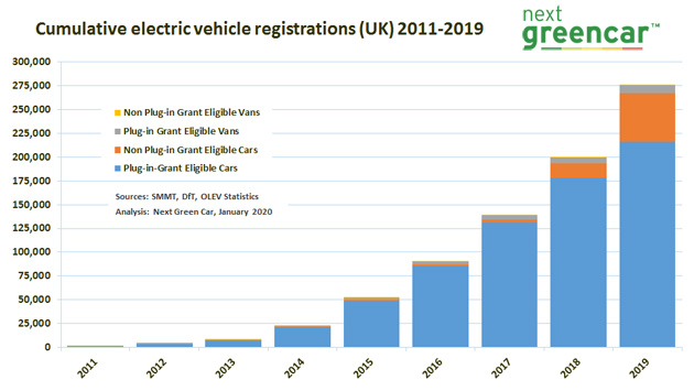 UK electric vehicle registrations 2011-2019 graph