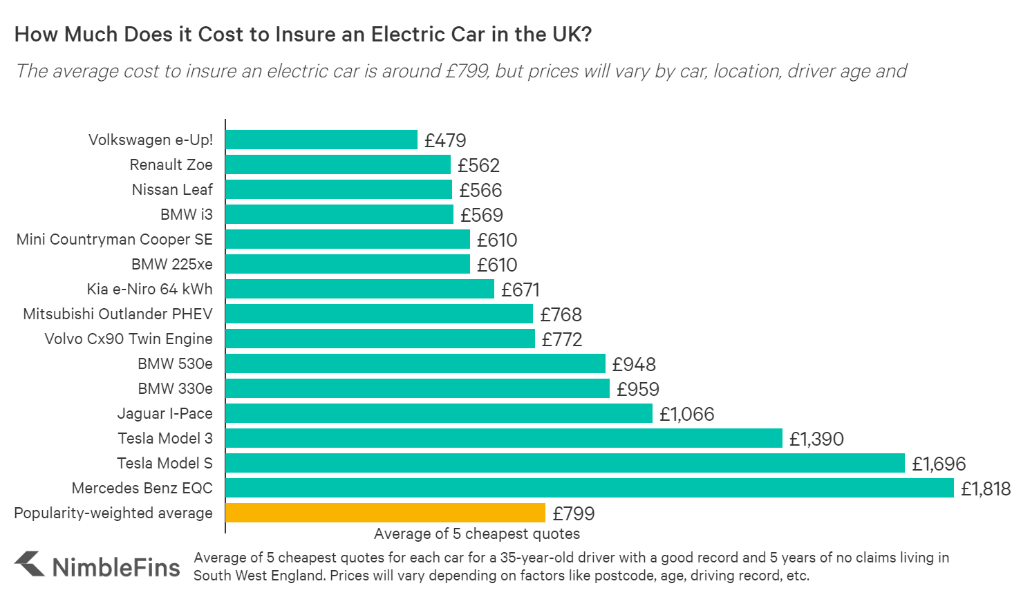 UK electric car insurance costs