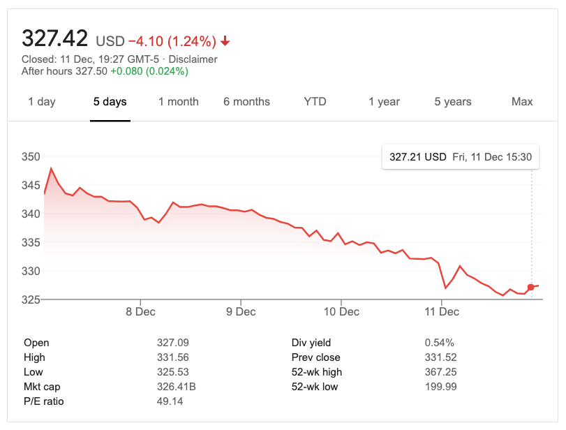 Share price of Mastercard USD
