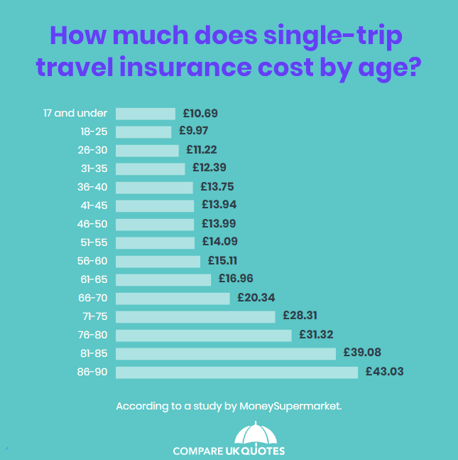 Travel insurance cost infographic statistics